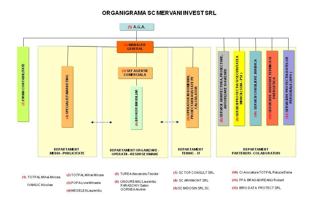 Organigrama Mervani