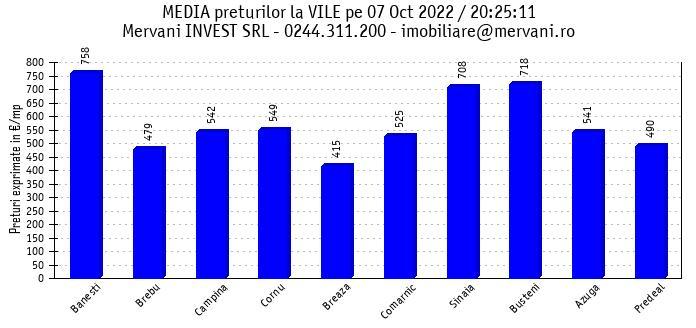 """Media preturilor pentru """"Vile de Vanzare"""" in Valea Prahovei si in zona Bran/Rasnov"""