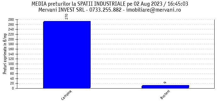 "Media preturilor pentru ""Spatii Industriale de Vanzare"" in Valea Prahovei si in zona Bran/Rasnov"