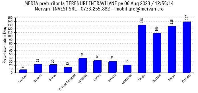"""Media preturilor pentru """"Terenuri Intravilane de Vanzare"""" in Valea Prahovei si in zona Bran/Rasnov"""