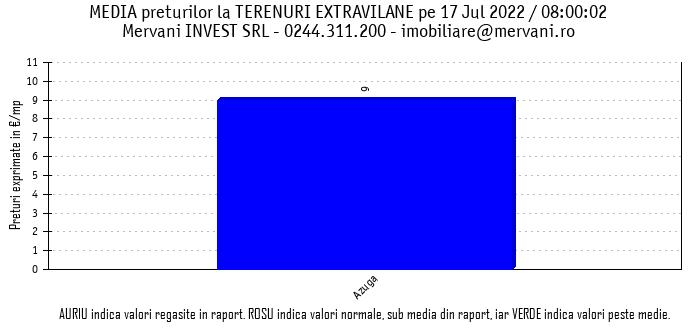 """Media preturilor pentru """"Terenuri Extravilane de Vanzare"""" in Valea Prahovei si in zona Bran/Rasnov"""